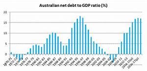 gov-debt-position – Parliament of Australia