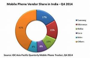 IDC Claims That Indian Smartphone Market Declines During