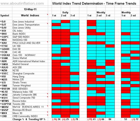 World Indices Trend Determination 13 May 2011 Time Frame