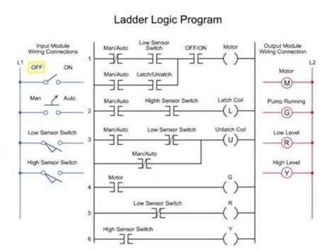 Controlling Water Level The Plc Ladder Logic Program