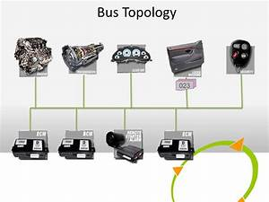 Bnc Systems  Hebrew Introduction To Automotive Can Bus