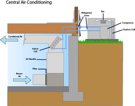 Central Ac Installation Contractor