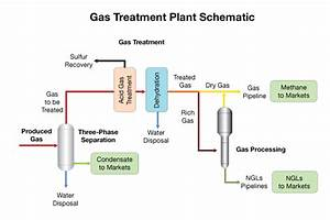 Natural Gas Processing Plant Schematic   Get Free Image ...