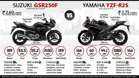 Yamaha R25 Hd Photo by Yamaha R25 Wallpaper 50 Images