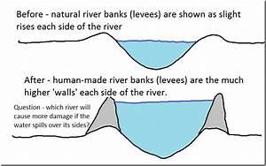 Levee Diagram Related Keywords - Levee Diagram Long Tail ...