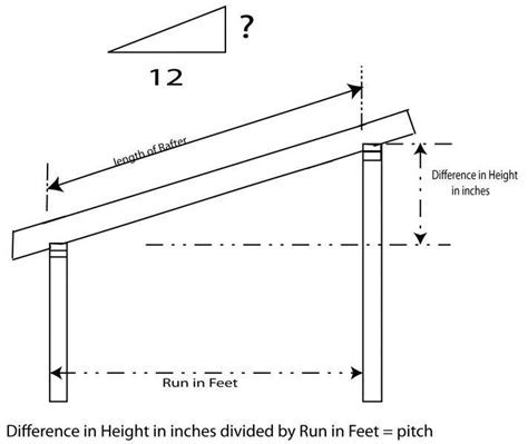 How to build a slanted shed roof without a lot of effort?