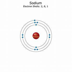 Sodium Atom - Science Notes and Projects
