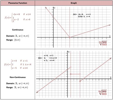 wise function worksheet piecewise functions worksheet with answers