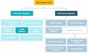 What Is Profile Diagram In Uml