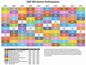 10 Year Stock Market Chart Annual S P Sector Performance Novel Investor
