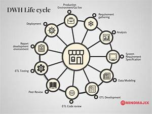 Life Cycle Of Data Warehouse Development