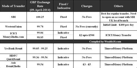 transfer money to india best exchange rates comparison