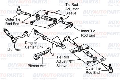 Mechanical Steering System Diagram