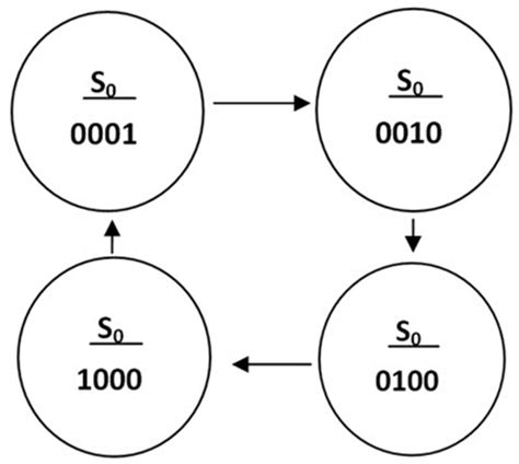 Ring Diagram by Ring Counters Johnson Ring Counter