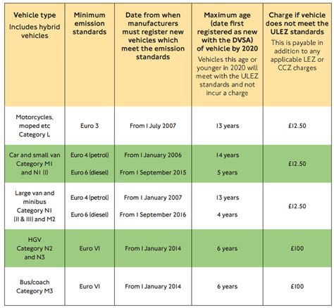 Euro 6 Emissions Standards What Do They Mean For You