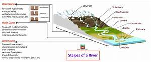Erosion and Deposition: Action of Running Water and ...