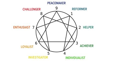 Enneagram Test by The Nine Archetypes Exploring The Enneagram Personality