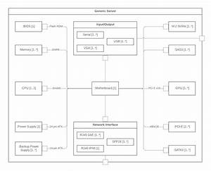 Introducing Types Of Uml Diagrams