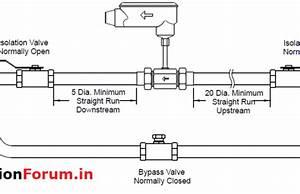 Flow Measurement  U2013 Instrumentation And Control Engineering