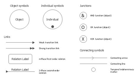 idef standard   create  idef diagram