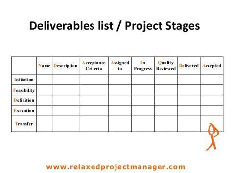 Deliverables List Project Stages