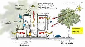 1960 U0026 39 S House Refurb Environmental Diagram