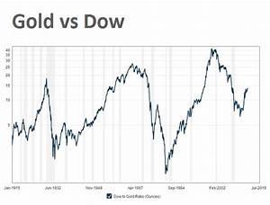 Gold Vs Oil Historical Chart 100 Year Chart Gold Price Vs Dow Jones Shows Metal Still