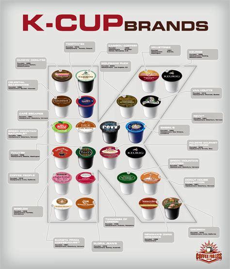 CoffeeForLess.com Learning Center   Keurig K Cup Articles   Keurig K Cup Coffee Brands