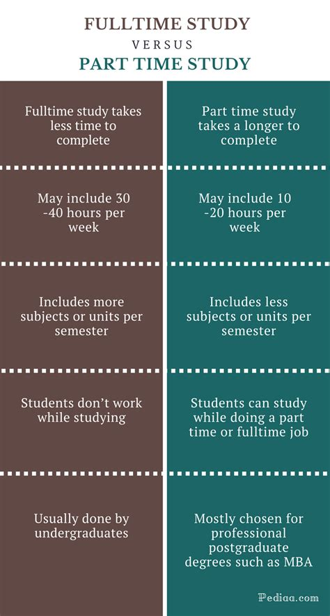 Difference Between Fulltime and Part Time Study | Features ...