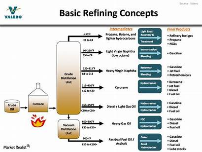 Refining Oil Crude Petrol Does Distillation Process