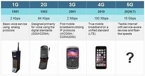 5g Wireless System  U2013 Information Technology
