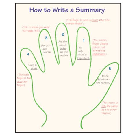 How To Write A Summary Of An Essay by How To Write A Summary