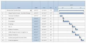 Smartdraw Gantt Chart Construction Project Schedule Software Free Easy