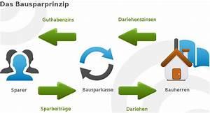 Bausparvertrag Bei Der Sparkasse : bausparvertrag wie lohnt sich bausparen tipps test 2017 ~ Lizthompson.info Haus und Dekorationen