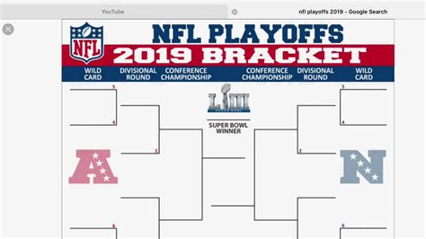 Predicting The 2018-2019 Nfl Playoffs And Super Bowl
