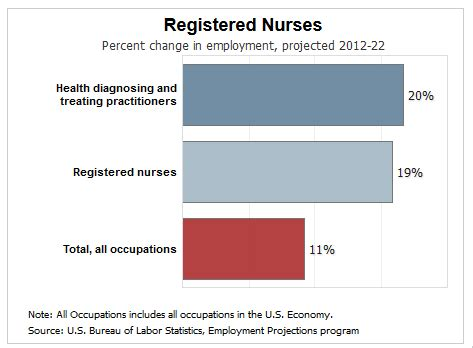 What health care insurance protects is not your health. How Much Does a Registered Nurse (RN) Make? | ECPI University