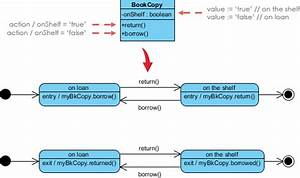 Sysml  How To Use State Diagrams To Model Systems Behavior
