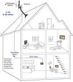 Direct TV Wiring Diagram