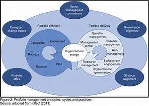 Portfolio Management Principles  Cycles And Practices