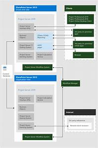 Project Server 2019 Architecture