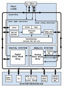 Introduction To Programmable Systems On A Chip