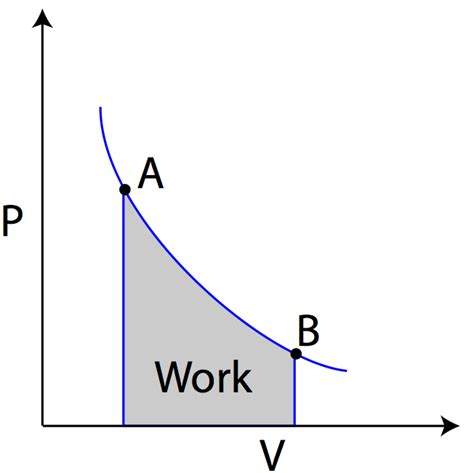 Work On A Pv Diagram by Ideal Gas