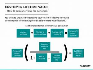 Clv Berechnen : how to calculate customer lifetime value finnchat ~ Themetempest.com Abrechnung