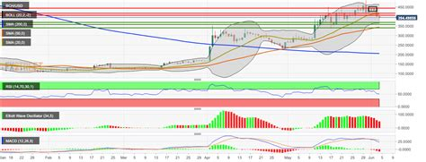 It is also the most traded cryptocurrency and one of the main entry points for all the other cryptocurrencies. Bitcoin cash price analysis: BCH/USD bears takes the price below $400. | Forex Crunch