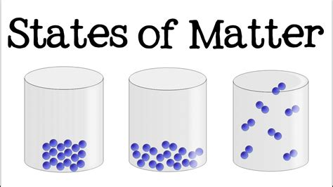 3 states of matter for solid liquid gas science