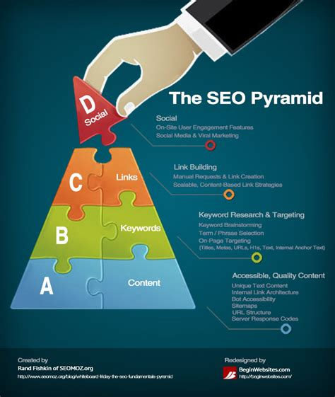 Seo Guide by Importance Of Infographics For Seo