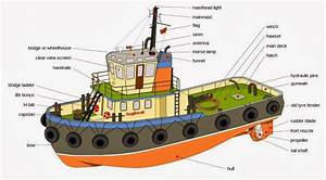 Technical English For Navigation  Parts Of A Ship  Tug Boats