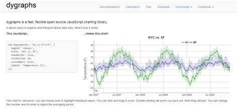 javascript charting libraries