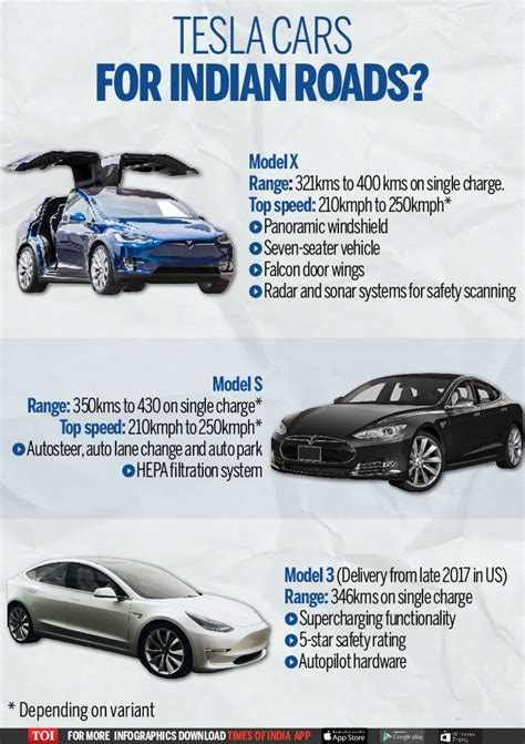 46+ Average Cost Of A Tesla Car Pictures