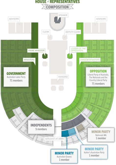 seating plan  australian singapore government